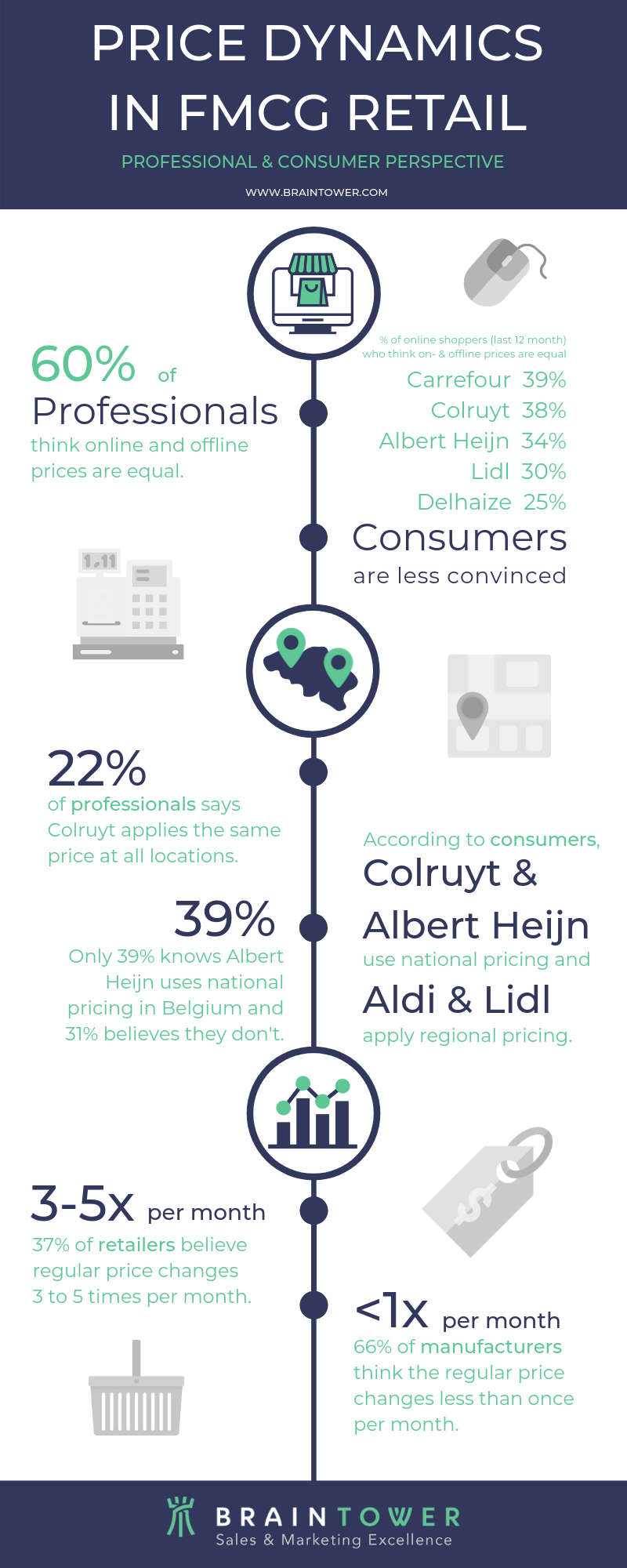 Infograph on FMCG pricing dynamics in Belgium